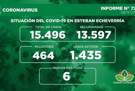 Informe N° 721   SITUACIÓN DEL COVID-19 EN ESTEBAN ECHEVERRÍA