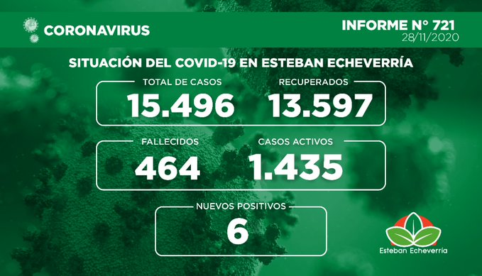 Informe N° 721 | SITUACIÓN DEL COVID-19 EN ESTEBAN ECHEVERRÍA