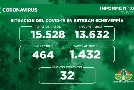 Informe N° 722   SITUACIÓN DEL COVID-19 EN ESTEBAN ECHEVERRÍA