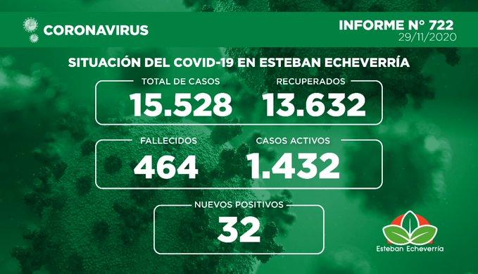 Informe N° 722 | SITUACIÓN DEL COVID-19 EN ESTEBAN ECHEVERRÍA