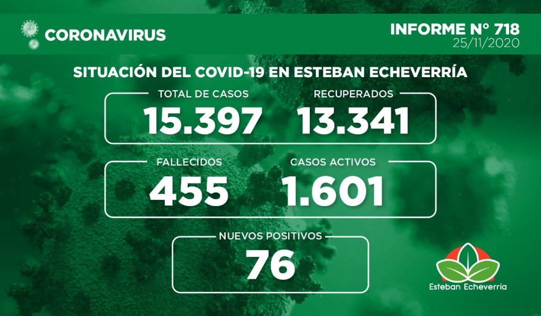 Informe N° 718 | SITUACIÓN DEL COVID-19 EN ESTEBAN ECHEVERRÍA