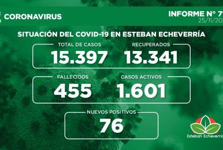 Informe N° 718   SITUACIÓN DEL COVID-19 EN ESTEBAN ECHEVERRÍA