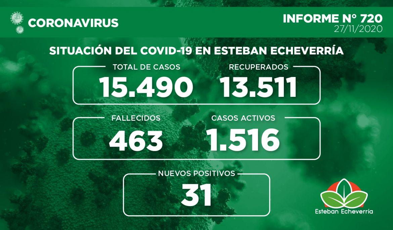 Informe N° 720 | SITUACIÓN DEL COVID-19 EN ESTEBAN ECHEVERRÍA