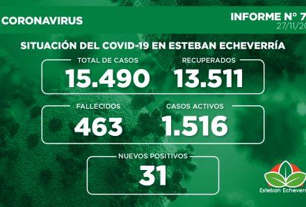 Informe N° 720   SITUACIÓN DEL COVID-19 EN ESTEBAN ECHEVERRÍA