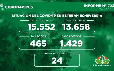 Informe N° 723 | SITUACIÓN DEL COVID-19 EN ESTEBAN ECHEVERRÍA