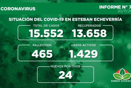 Informe N° 723   SITUACIÓN DEL COVID-19 EN ESTEBAN ECHEVERRÍA