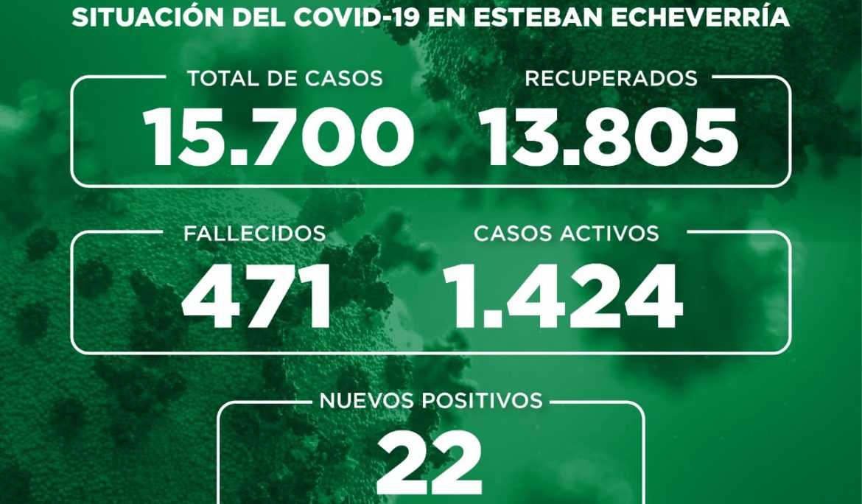 Informe N° 728 | SITUACIÓN DEL COVID-19 EN ESTEBAN ECHEVERRÍA