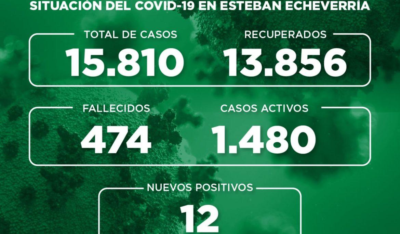 Informe N° 732 | SITUACIÓN DEL COVID-19 EN ESTEBAN ECHEVERRÍA
