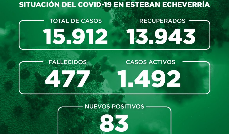 Informe N° 734 | SITUACIÓN DEL COVID-19 EN ESTEBAN ECHEVERRÍA