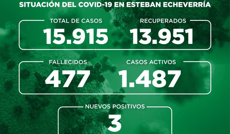 Informe N° 735 | SITUACIÓN DEL COVID-19 EN ESTEBAN ECHEVERRÍA