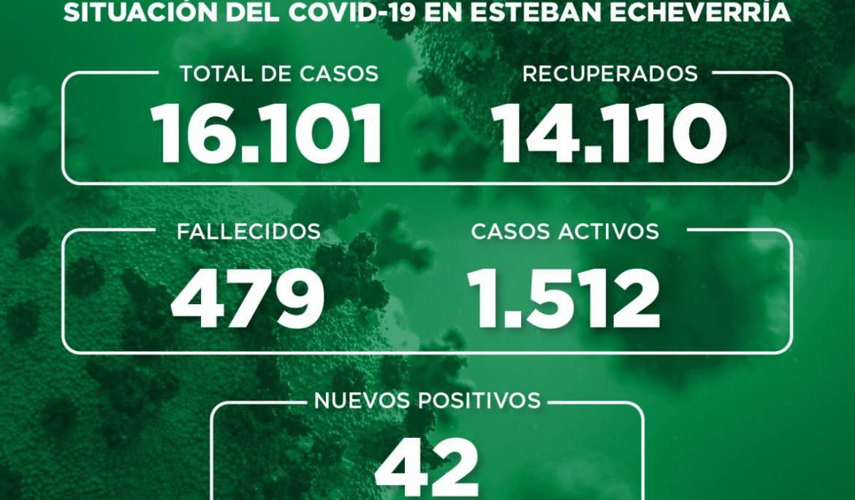Informe N° 740 | SITUACIÓN DEL COVID-19 EN ESTEBAN ECHEVERRÍA