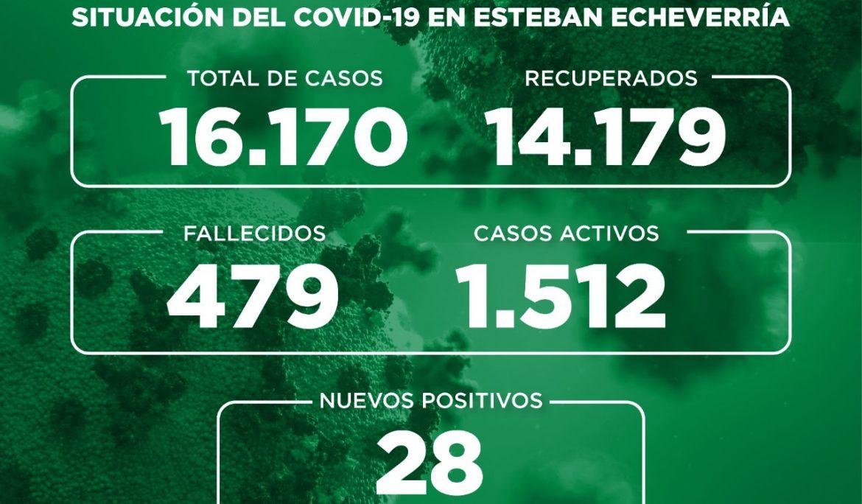 Informe N° 742 | SITUACIÓN DEL COVID-19 EN ESTEBAN ECHEVERRÍA