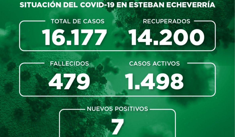 Informe N° 743 | SITUACIÓN DEL COVID-19 EN ESTEBAN ECHEVERRÍA