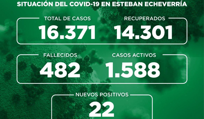 Informe N° 746 | SITUACIÓN DEL COVID-19 EN ESTEBAN ECHEVERRÍA