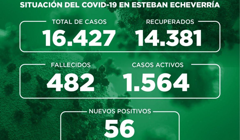 Informe N° 747 | SITUACIÓN DEL COVID-19 EN ESTEBAN ECHEVERRÍA