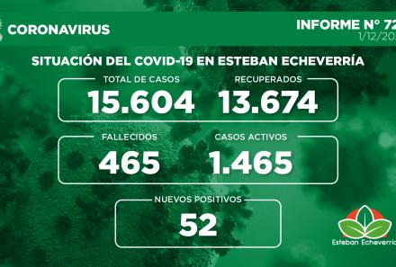 Informe N° 724 | SITUACIÓN DEL COVID-19 EN ESTEBAN ECHEVERRÍA