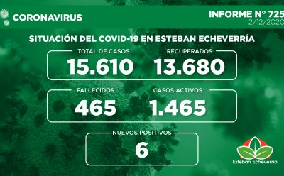 Informe N° 725 | SITUACIÓN DEL COVID-19 EN ESTEBAN ECHEVERRÍA