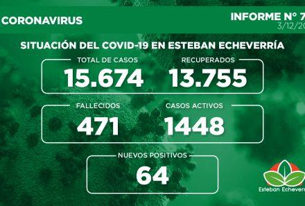Informe N° 726 | SITUACIÓN DEL COVID-19 EN ESTEBAN ECHEVERRÍA
