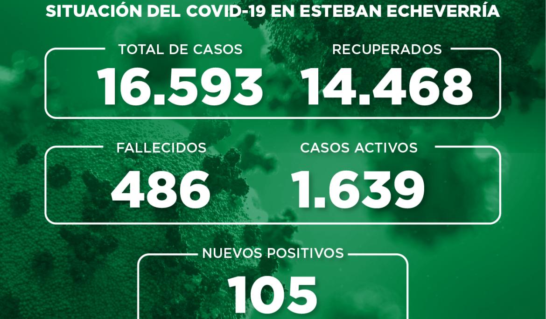 Informe N° 750 | SITUACIÓN DEL COVID-19 EN ESTEBAN ECHEVERRÍA