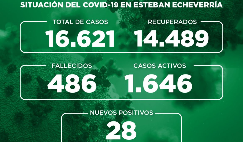 Informe N° 751 | SITUACIÓN DEL COVID-19 EN ESTEBAN ECHEVERRÍA