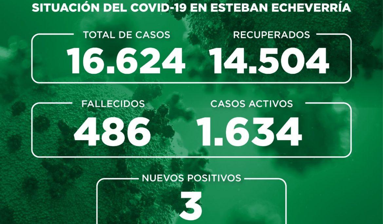 Informe N° 752 | SITUACIÓN DEL COVID-19 EN ESTEBAN ECHEVERRÍA