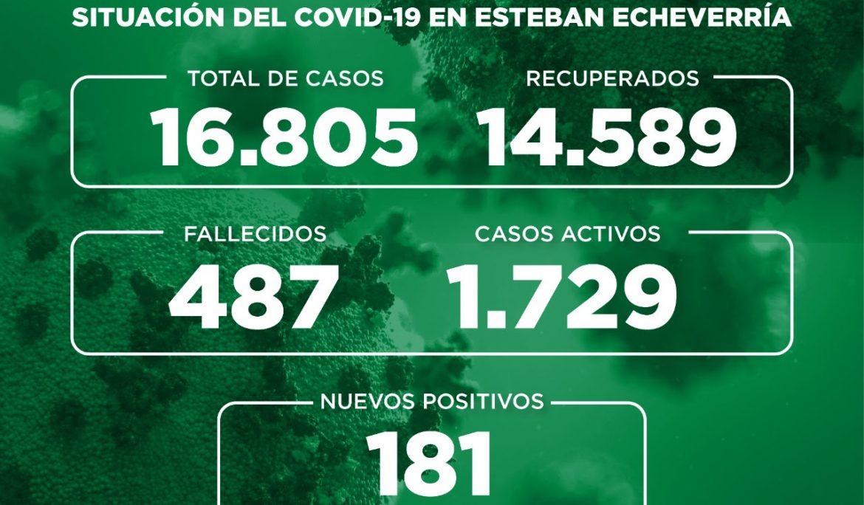 Informe N° 753 | SITUACIÓN DEL COVID-19 EN ESTEBAN ECHEVERRÍA