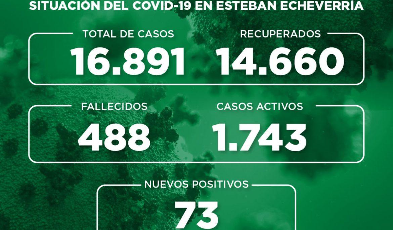 Informe N° 755 | SITUACIÓN DEL COVID-19 EN ESTEBAN ECHEVERRÍA