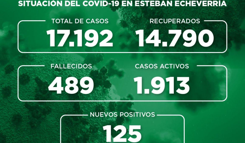 Informe N° 758 | SITUACIÓN DEL COVID-19 EN ESTEBAN ECHEVERRÍA