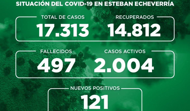 Informe N° 759 | SITUACIÓN DEL COVID-19 EN ESTEBAN ECHEVERRÍA