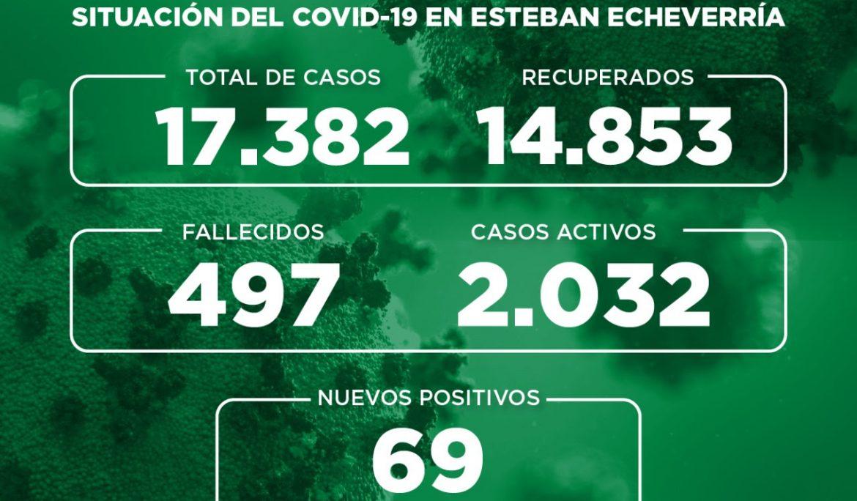 Informe N° 760 | SITUACIÓN DEL COVID-19 EN ESTEBAN ECHEVERRÍA