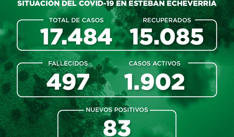 Informe N° 762 | SITUACIÓN DEL COVID-19 EN ESTEBAN ECHEVERRÍA