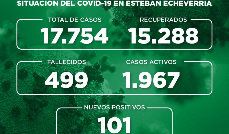 Informe N° 765 | SITUACIÓN DEL COVID-19 EN ESTEBAN ECHEVERRÍA