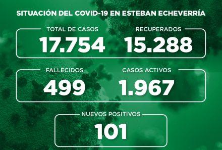 Informe N° 765   SITUACIÓN DEL COVID-19 EN ESTEBAN ECHEVERRÍA