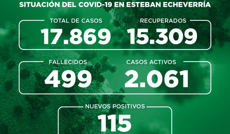Informe N° 766 | SITUACIÓN DEL COVID-19 EN ESTEBAN ECHEVERRÍA