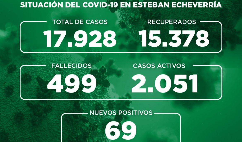Informe N° 767 | SITUACIÓN DEL COVID-19 EN ESTEBAN ECHEVERRÍA