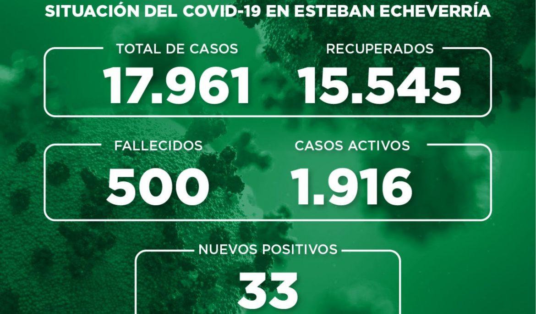 Informe N° 768 | SITUACIÓN DEL COVID-19 EN ESTEBAN ECHEVERRÍA
