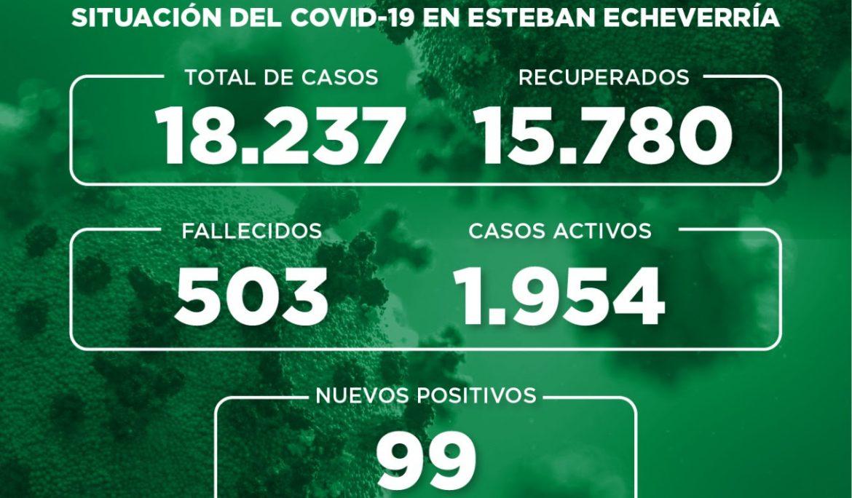 Informe N° 771 | SITUACIÓN DEL COVID-19 EN ESTEBAN ECHEVERRÍA