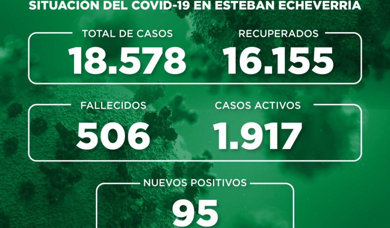 Informe N° 776| SITUACIÓN DEL COVID-19 EN ESTEBAN ECHEVERRÍA