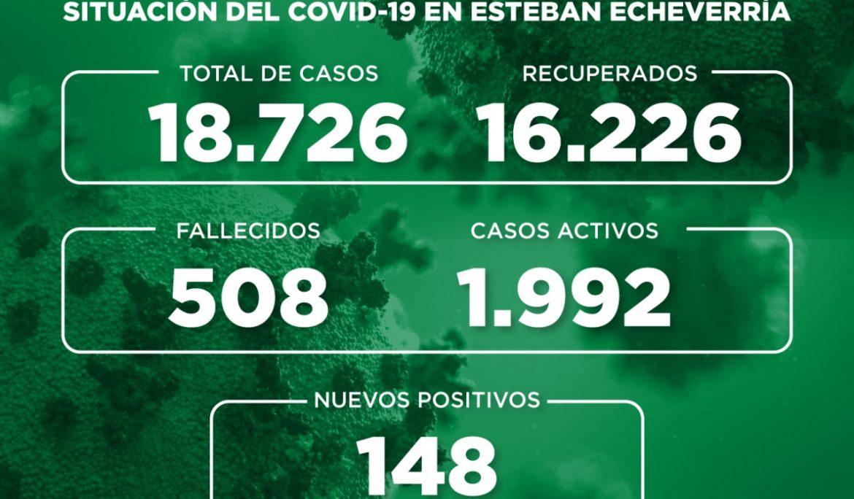 Informe N° 777 | SITUACIÓN DEL COVID-19 EN ESTEBAN ECHEVERRÍA