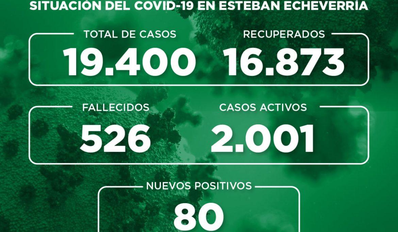 Informe N° 786 | SITUACIÓN DEL COVID-19 EN ESTEBAN ECHEVERRÍA