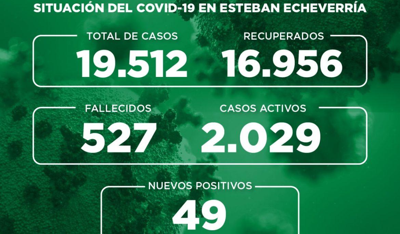 Informe N° 788   SITUACIÓN DEL COVID-19 EN ESTEBAN ECHEVERRÍA