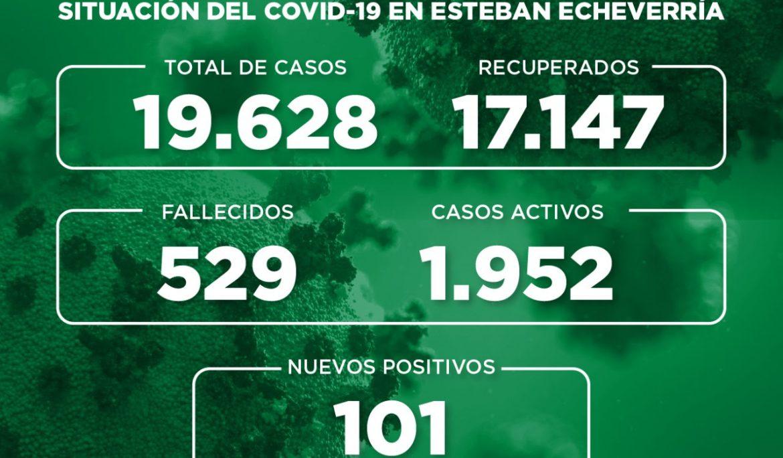 Informe N° 790 | SITUACIÓN DEL COVID-19 EN ESTEBAN ECHEVERRÍA