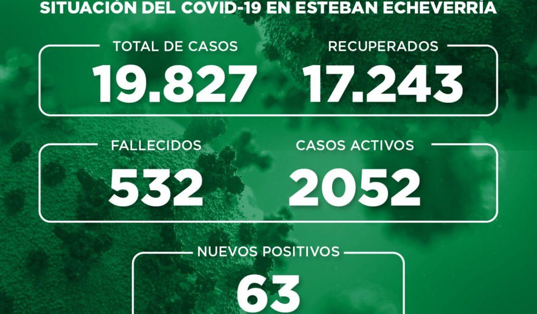 Informe N° 793 | SITUACIÓN DEL COVID-19 EN ESTEBAN ECHEVERRÍA