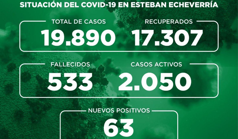 Informe N° 794 | SITUACIÓN DEL COVID-19 EN ESTEBAN ECHEVERRÍA