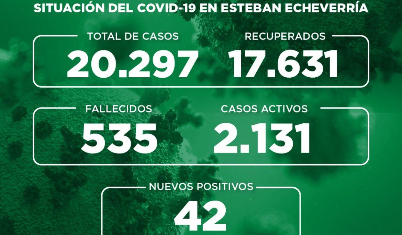 Informe N° 802 | SITUACIÓN DEL COVID-19 EN ESTEBAN ECHEVERRÍA