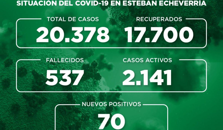 Informe N° 804 | SITUACIÓN DEL COVID-19 EN ESTEBAN ECHEVERRÍA