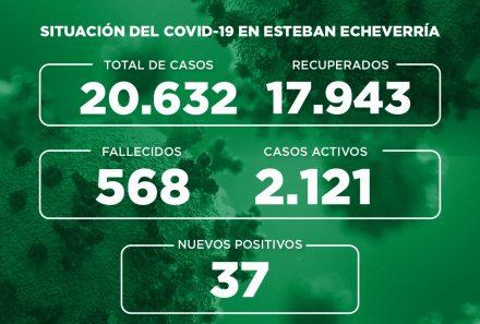 Informe N° 809 | SITUACIÓN DEL COVID-19 EN ESTEBAN ECHEVERRÍA