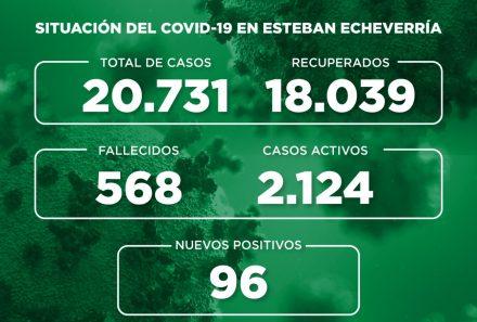 Informe N° 811 | SITUACIÓN DEL COVID-19 EN ESTEBAN ECHEVERRÍA