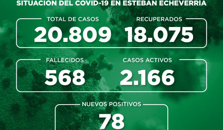 Informe N° 812 | SITUACIÓN DEL COVID-19 EN ESTEBAN ECHEVERRÍA