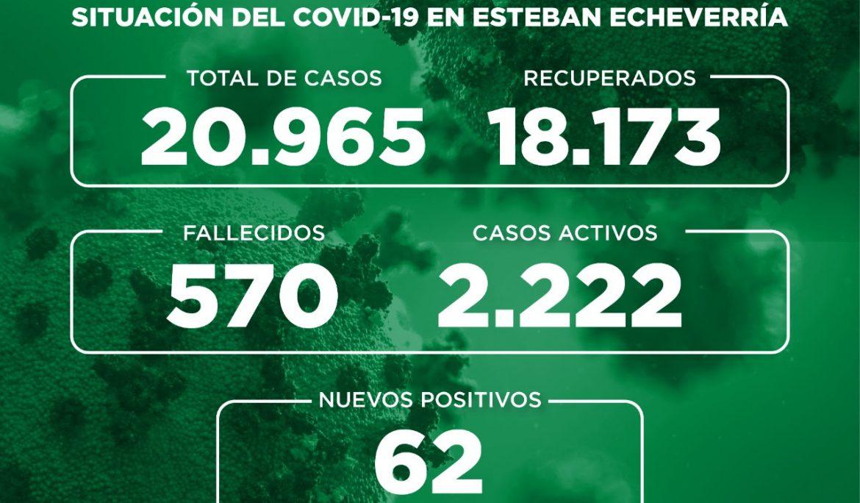 Informe N° 815 | SITUACIÓN DEL COVID-19 EN ESTEBAN ECHEVERRÍA